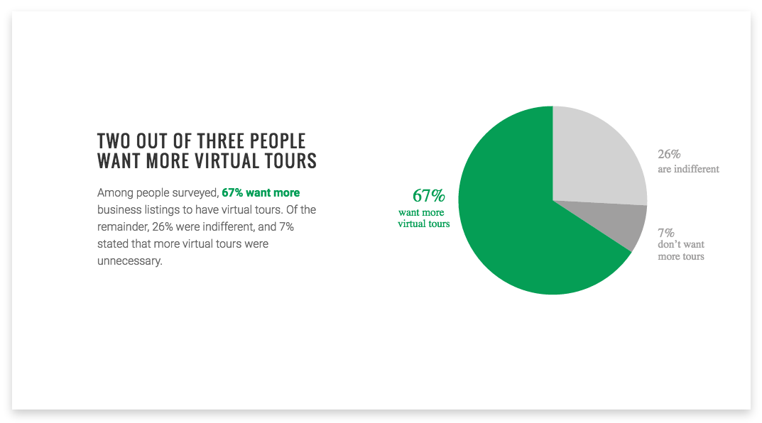 Two out of three people want more virtual tours